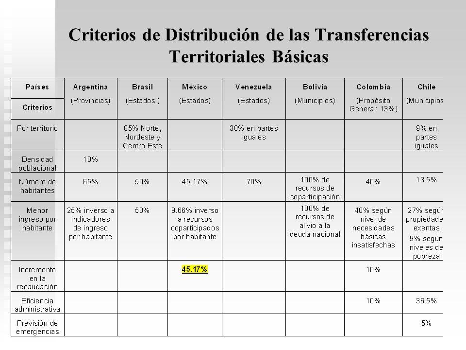 Criterios de Distribución de las Transferencias Territoriales Básicas