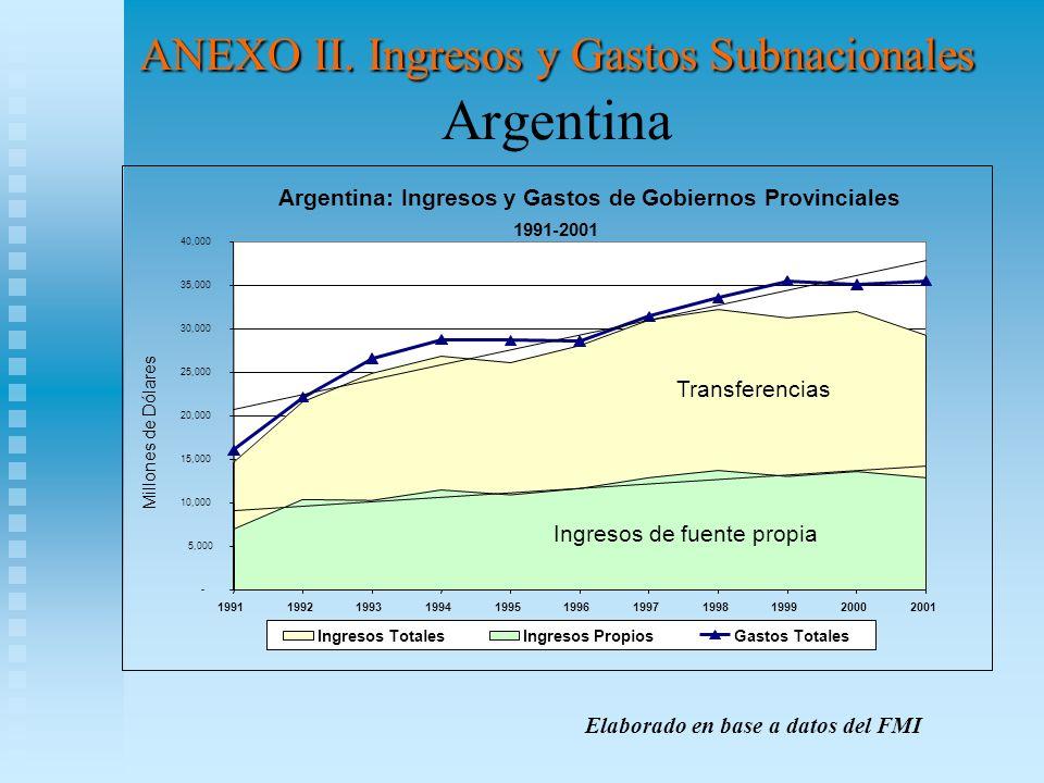 ANEXO II. Ingresos y Gastos Subnacionales Argentina