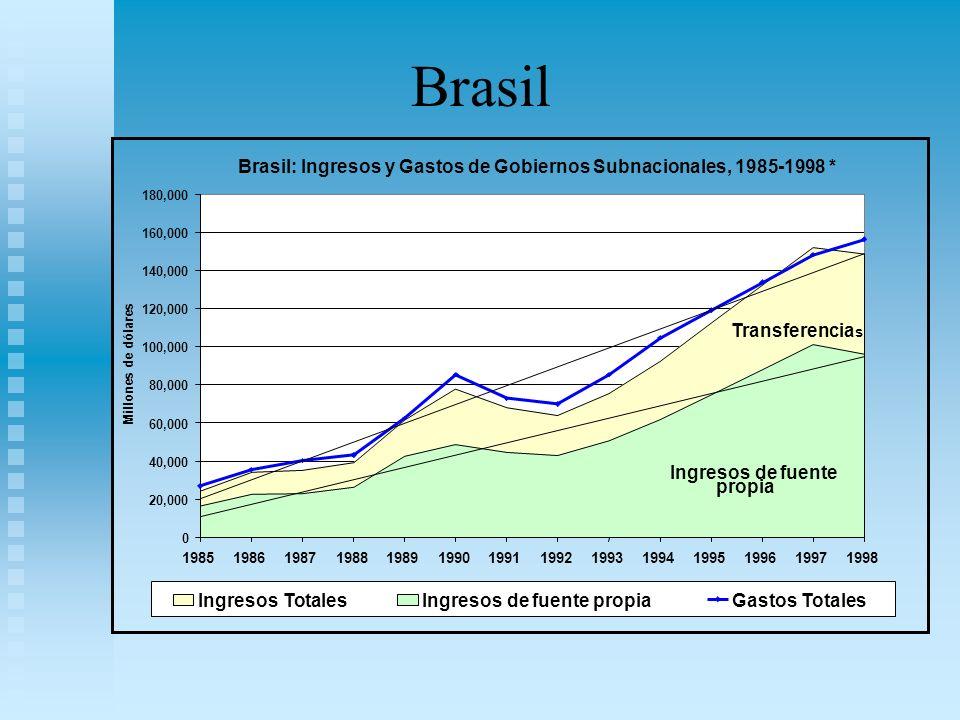 Brasil Brasil: Ingresos y Gastos de Gobiernos Subnacionales, 1985-1998 * 20,000. 40,000. 60,000.