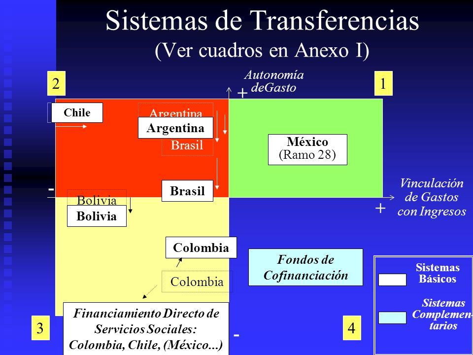 Sistemas de Transferencias (Ver cuadros en Anexo I)