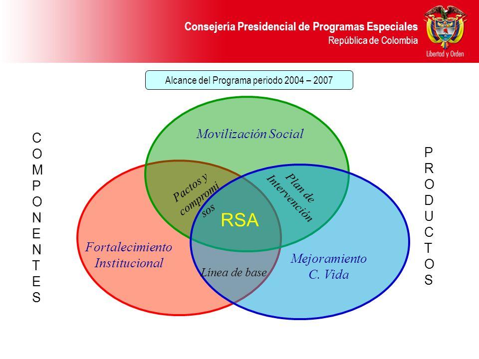 RSA Movilización Social C O P M R P O D N U E C T T S S