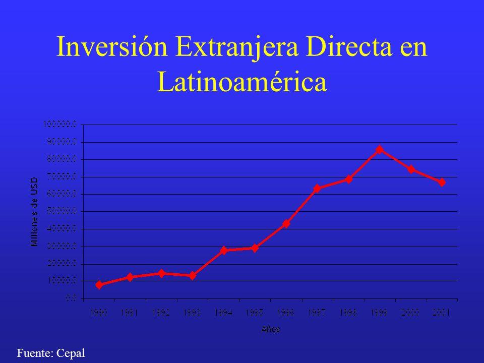 Inversión Extranjera Directa en Latinoamérica