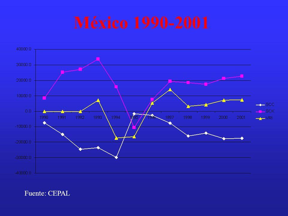 México 1990-2001 Fuente: CEPAL