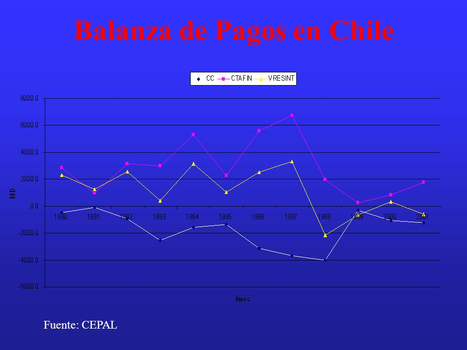 Balanza de Pagos en Chile