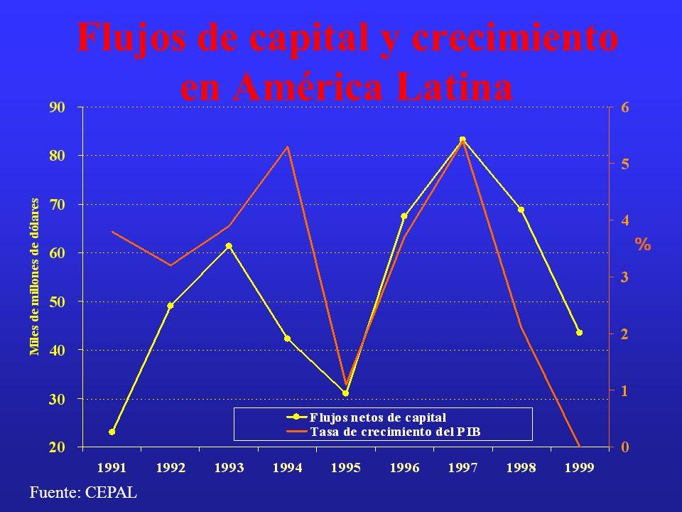 Flujos de capital y crecimiento en América Latina