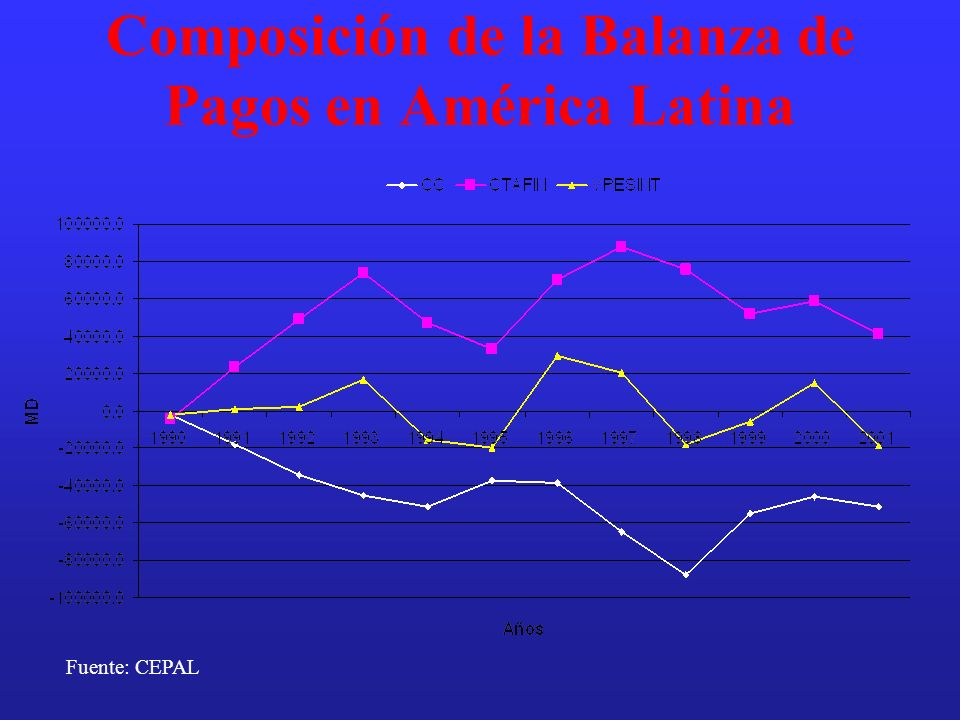 Composición de la Balanza de Pagos en América Latina