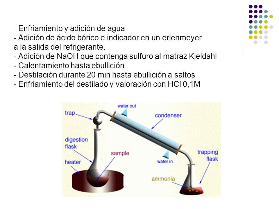 - Enfriamiento y adición de agua - Adición de ácido bórico e indicador en un erlenmeyer a la salida del refrigerante.