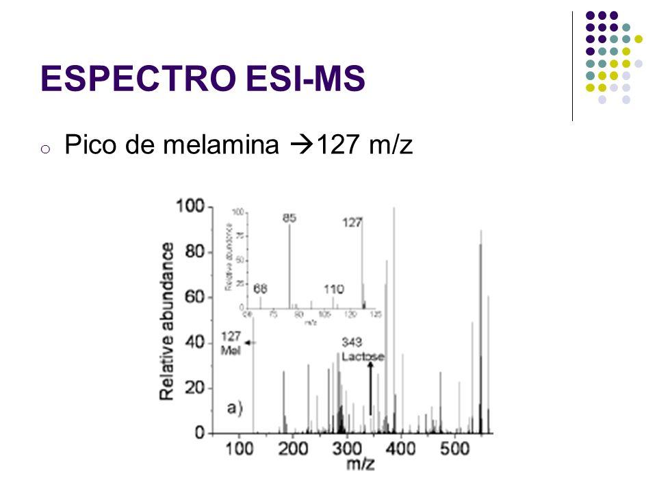 ESPECTRO ESI-MS Pico de melamina 127 m/z