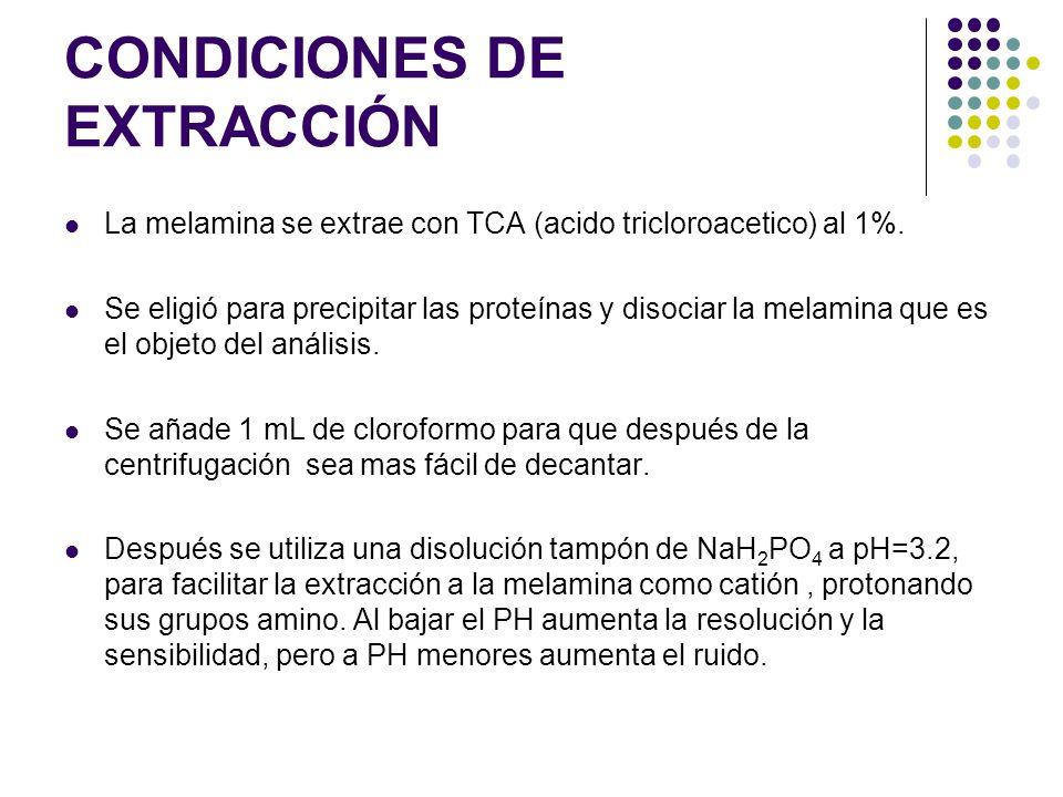 Condiciones de extracción