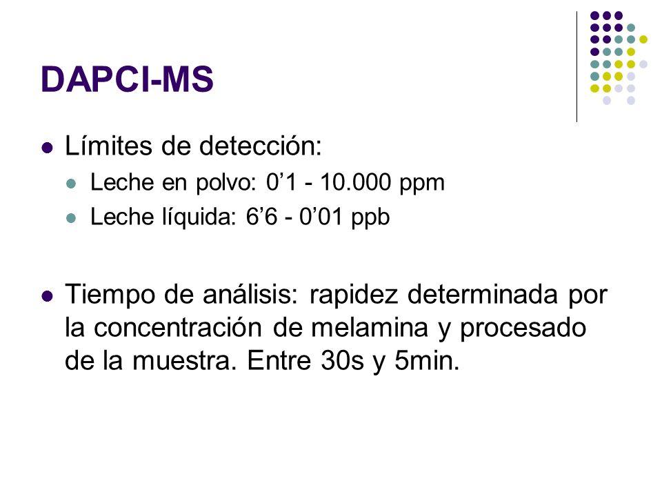 DAPCI-MS Límites de detección: