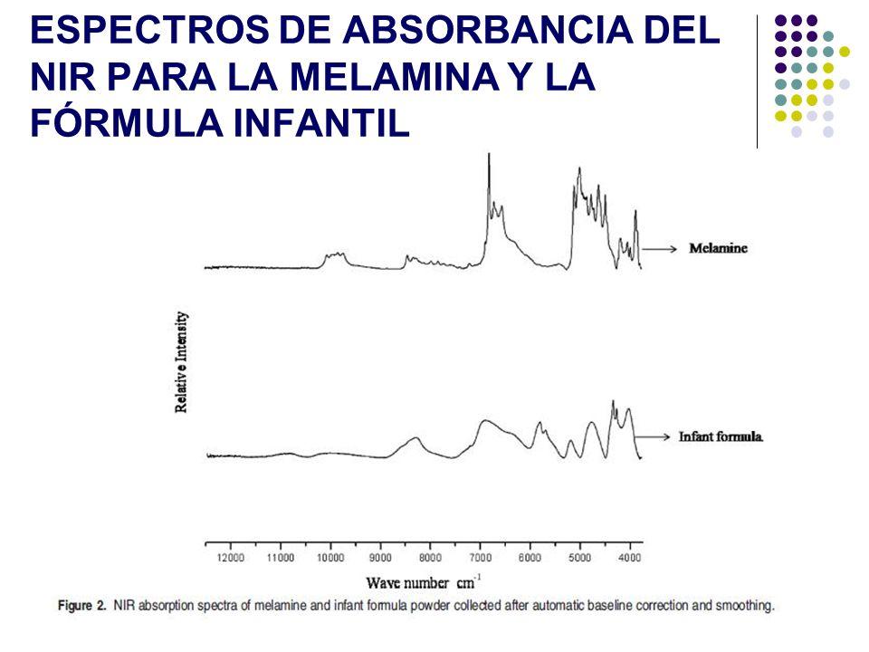 Espectros de absorbancia del NIR para la melamina y la fórmula infantil