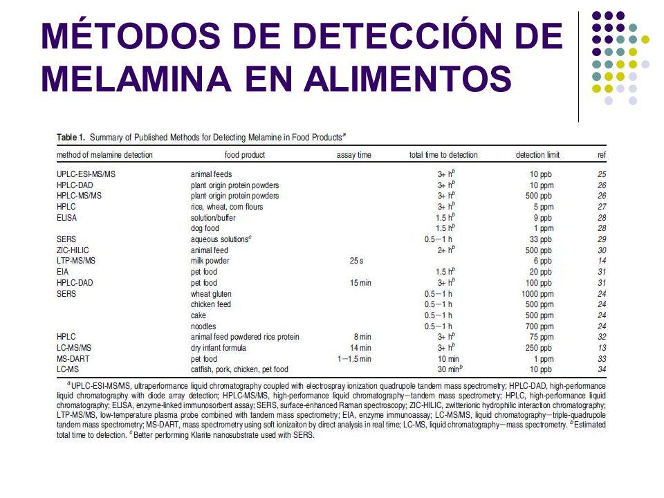 MÉTODOS DE DETECCIÓN DE MELAMINA EN ALIMENTOS