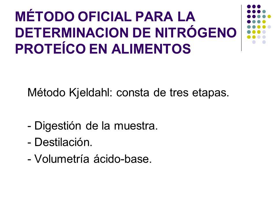 MÉTODO OFICIAL PARA LA DETERMINACION DE NITRÓGENO PROTEÍCO EN ALIMENTOS