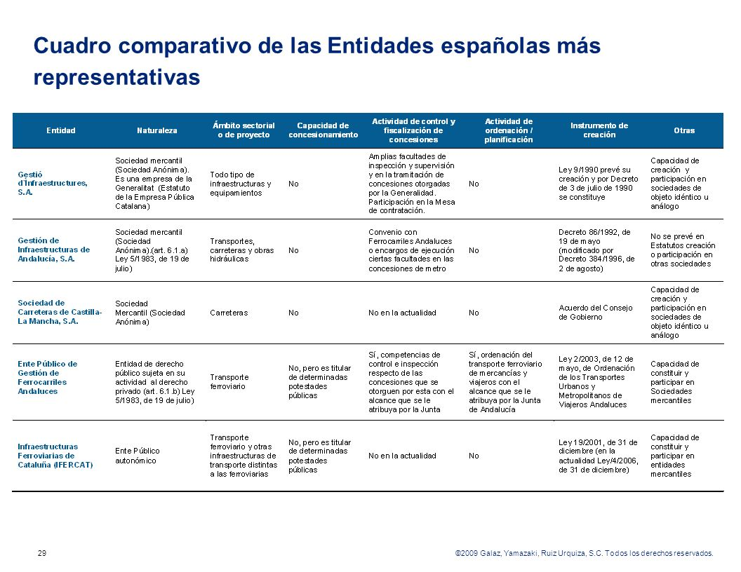 Cuadro comparativo de las Entidades españolas más representativas