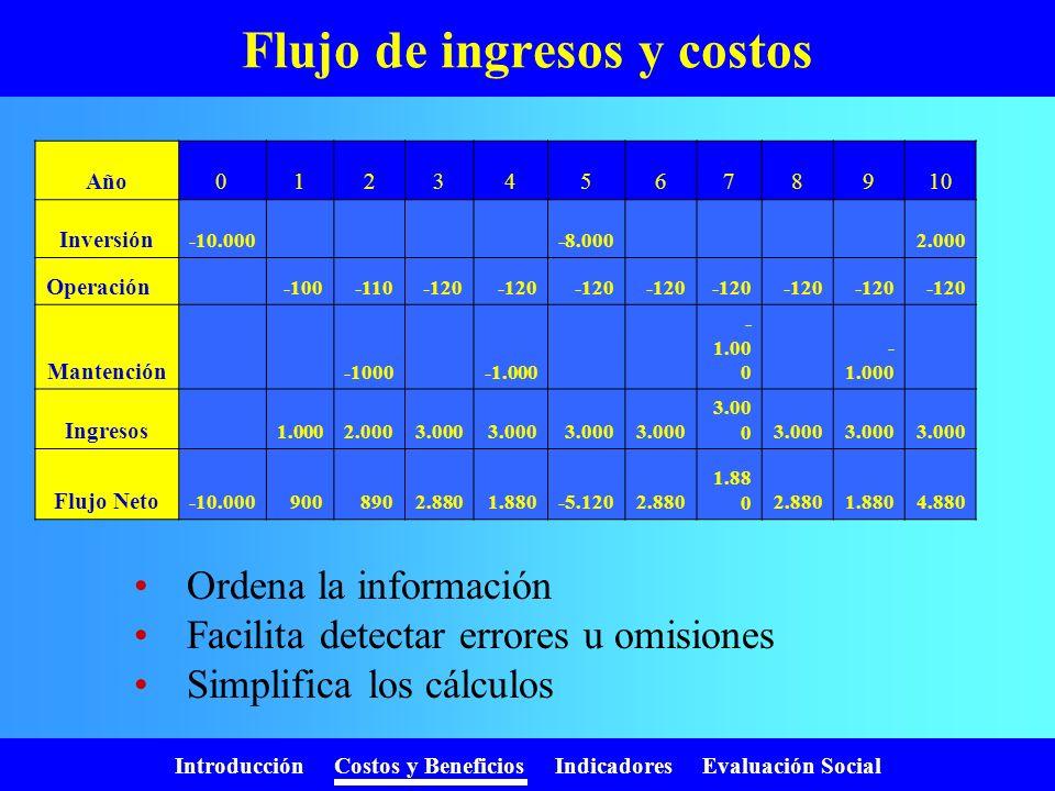 Flujo de ingresos y costos