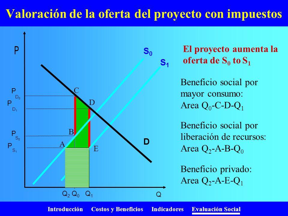 Valoración de la oferta del proyecto con impuestos