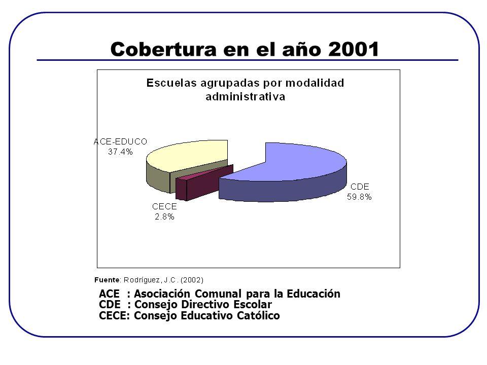 Cobertura en el año 2001 ACE : Asociación Comunal para la Educación