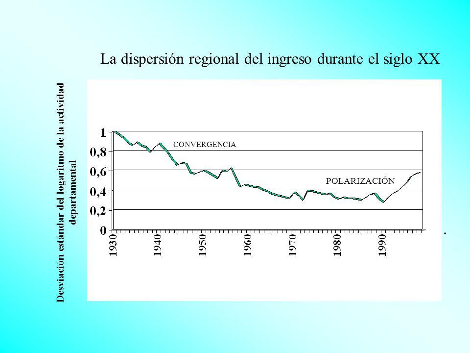 La dispersión regional del ingreso durante el siglo XX