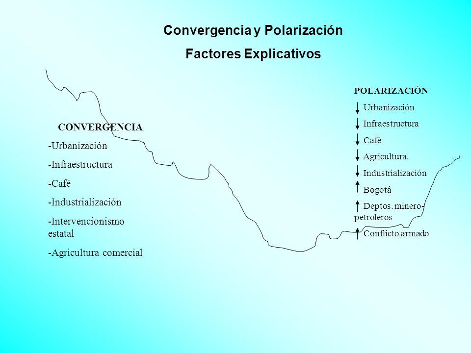 Convergencia y Polarización Factores Explicativos