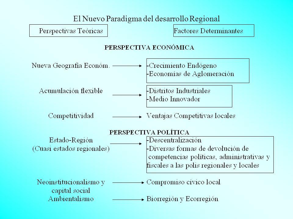 El Nuevo Paradigma del desarrollo Regional