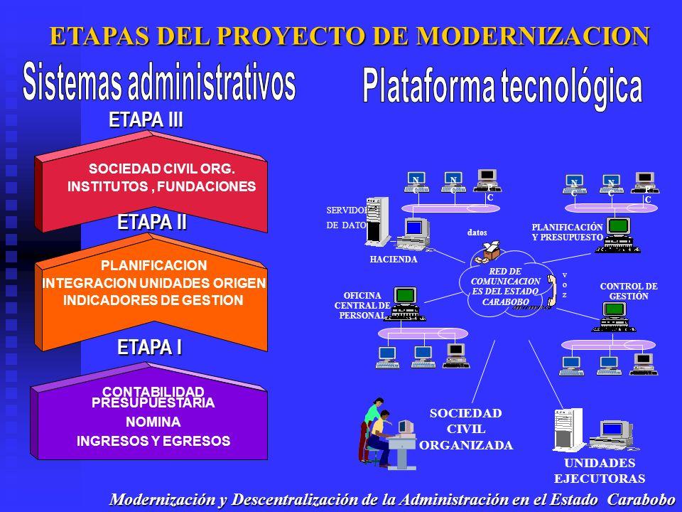 ETAPAS DEL PROYECTO DE MODERNIZACION