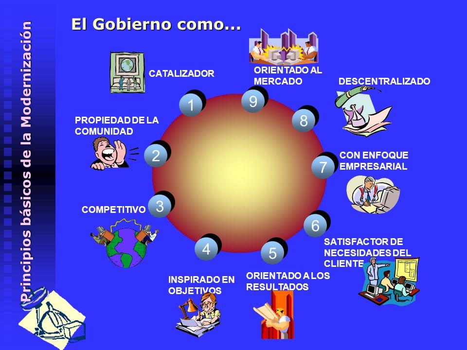 El Gobierno como... 1. SATISFACTOR DE NECESIDADES DEL CLIENTE. 6. ORIENTADO A LOS RESULTADOS. 5.