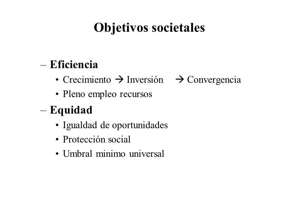 Objetivos societales Eficiencia Equidad