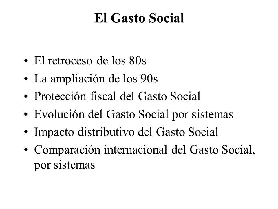 El Gasto Social El retroceso de los 80s La ampliación de los 90s