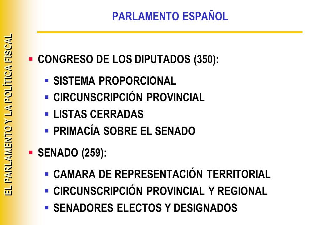 PARLAMENTO ESPAÑOL CONGRESO DE LOS DIPUTADOS (350): SISTEMA PROPORCIONAL. CIRCUNSCRIPCIÓN PROVINCIAL.