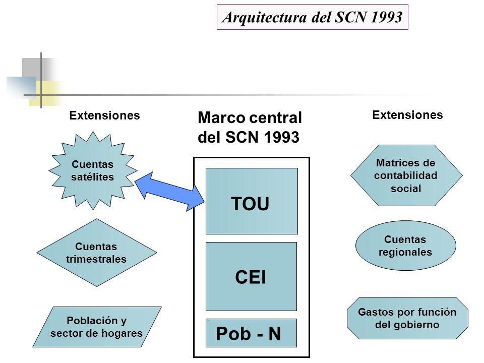 TOU CEI Pob - N Arquitectura del SCN 1993 Marco central del SCN 1993