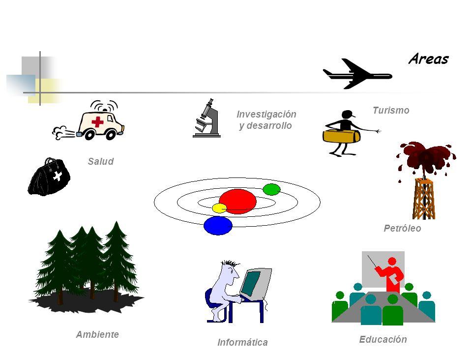 Areas Turismo Investigación y desarrollo Salud Petróleo Ambiente