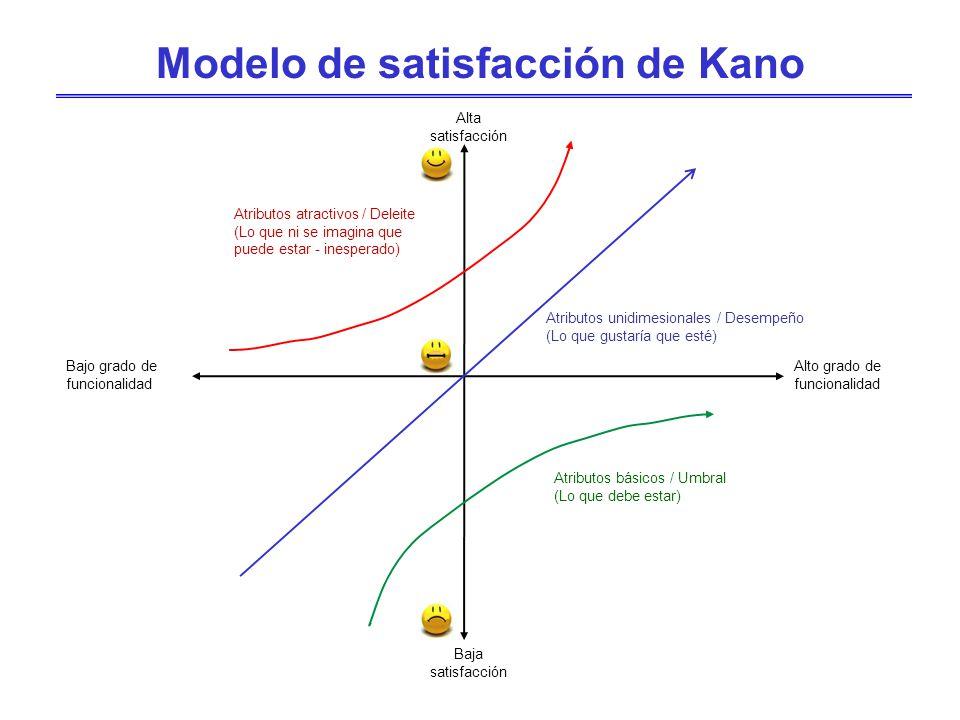 Modelo de satisfacción de Kano