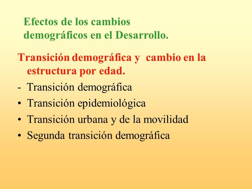 Efectos de los cambios demográficos en el Desarrollo.
