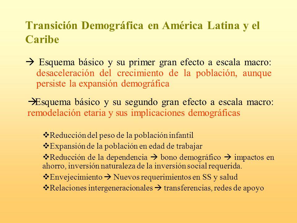 Transición Demográfica en América Latina y el Caribe