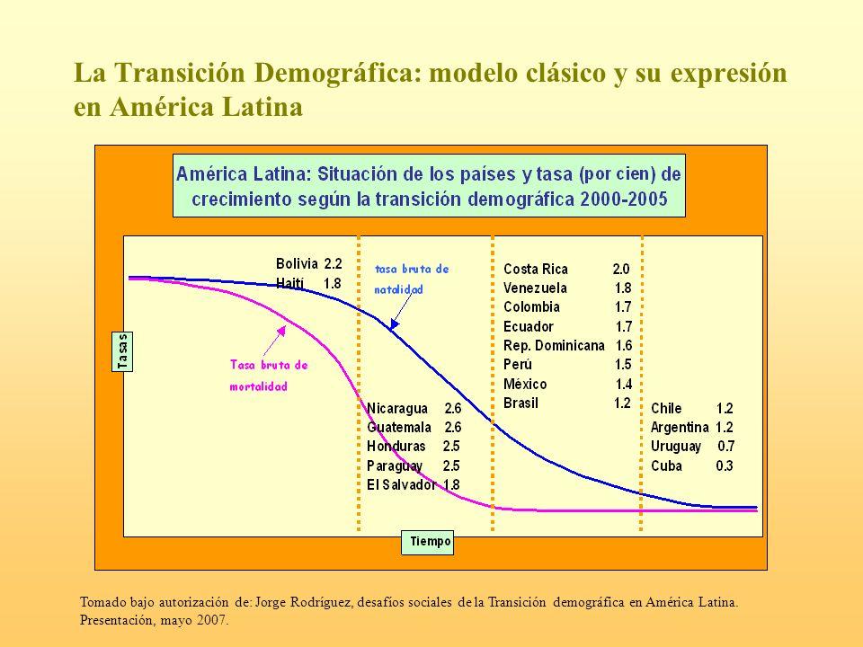 La Transición Demográfica: modelo clásico y su expresión en América Latina