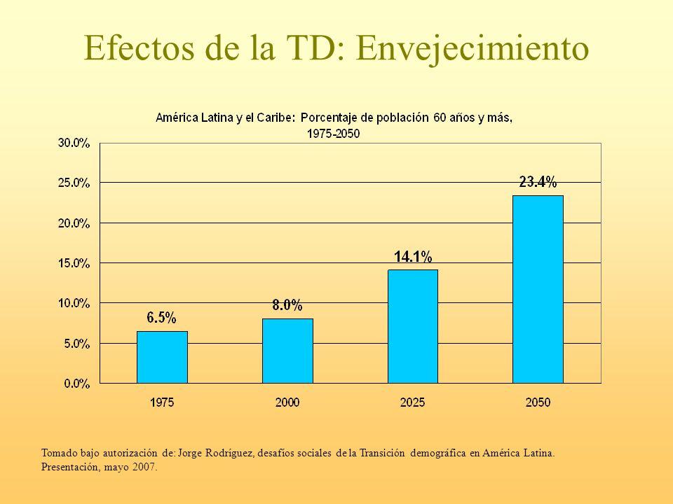 Efectos de la TD: Envejecimiento