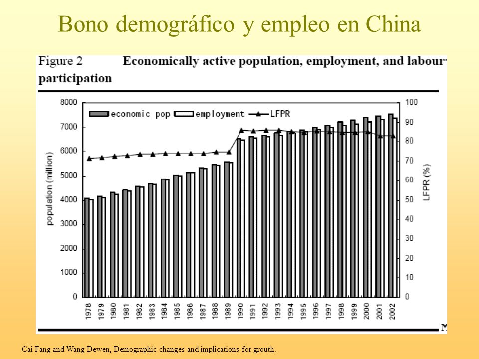 Bono demográfico y empleo en China