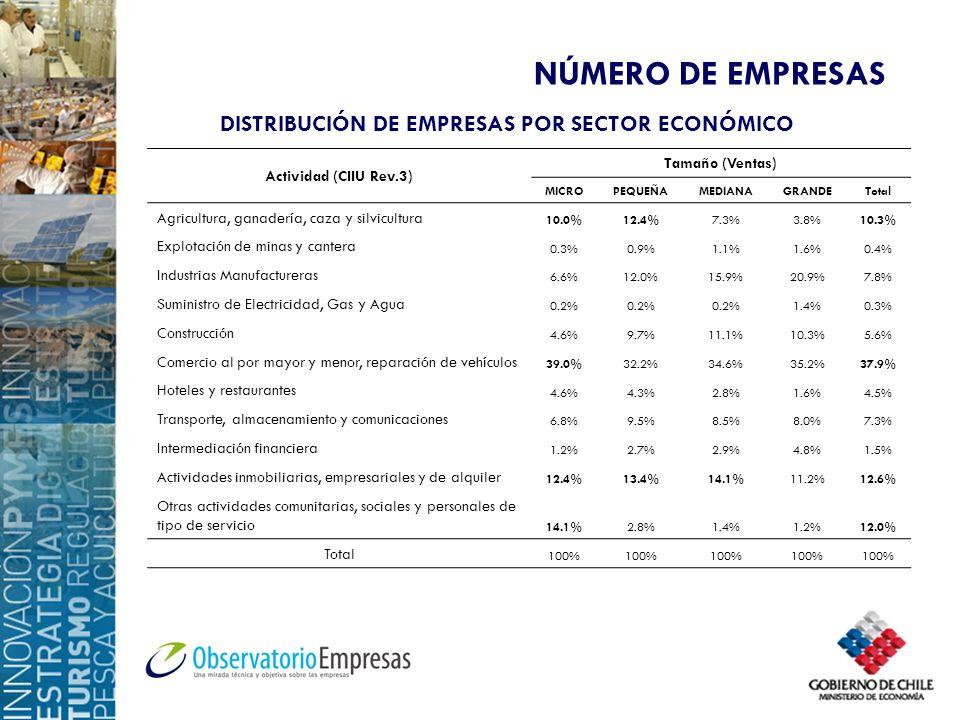 DISTRIBUCIÓN DE EMPRESAS POR SECTOR ECONÓMICO