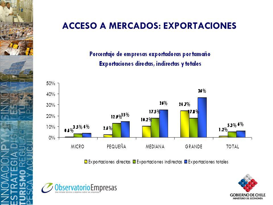ACCESO A MERCADOS: EXPORTACIONES