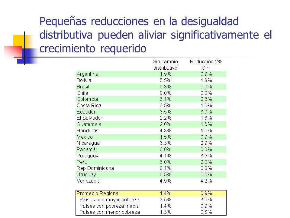 Pequeñas reducciones en la desigualdad distributiva pueden aliviar significativamente el crecimiento requerido