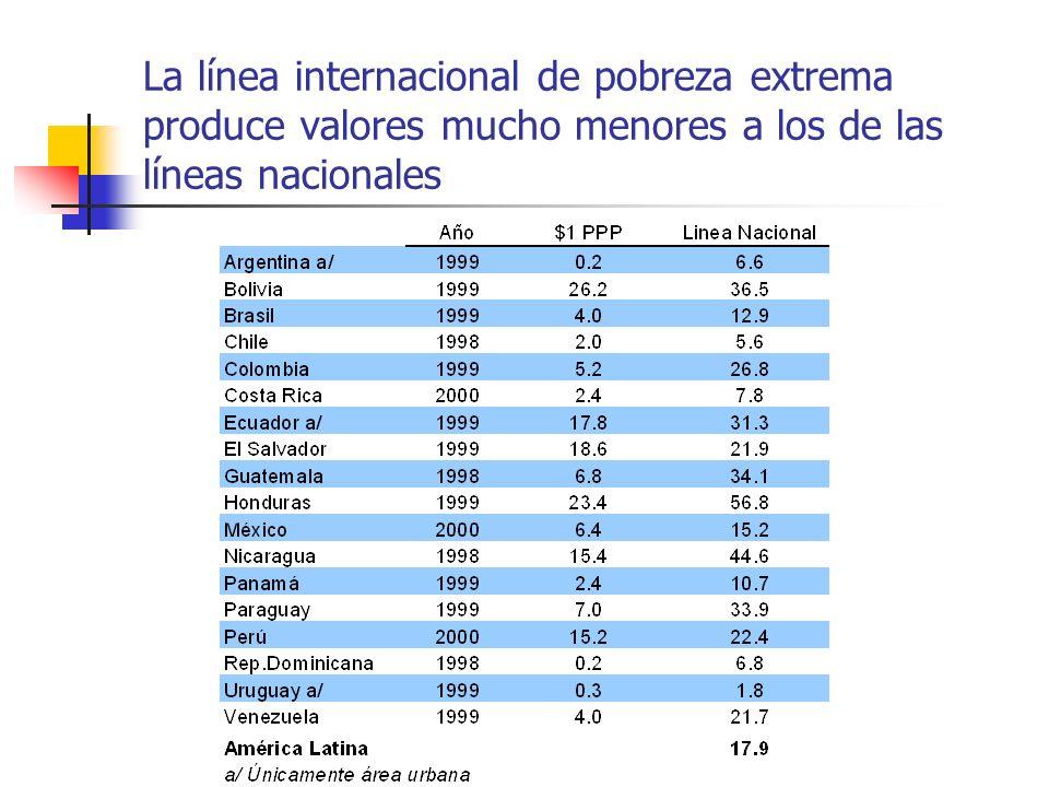 La línea internacional de pobreza extrema produce valores mucho menores a los de las líneas nacionales