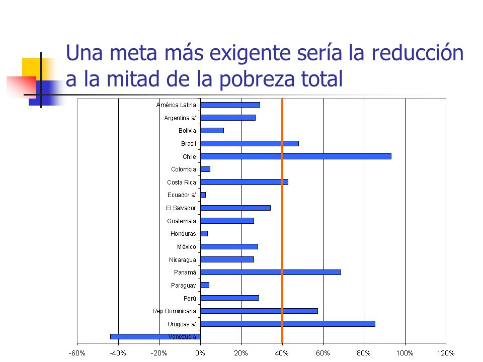 Una meta más exigente sería la reducción a la mitad de la pobreza total