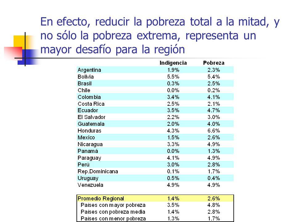 En efecto, reducir la pobreza total a la mitad, y no sólo la pobreza extrema, representa un mayor desafío para la región