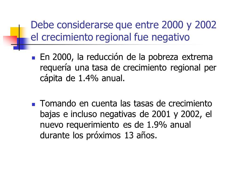 Debe considerarse que entre 2000 y 2002 el crecimiento regional fue negativo