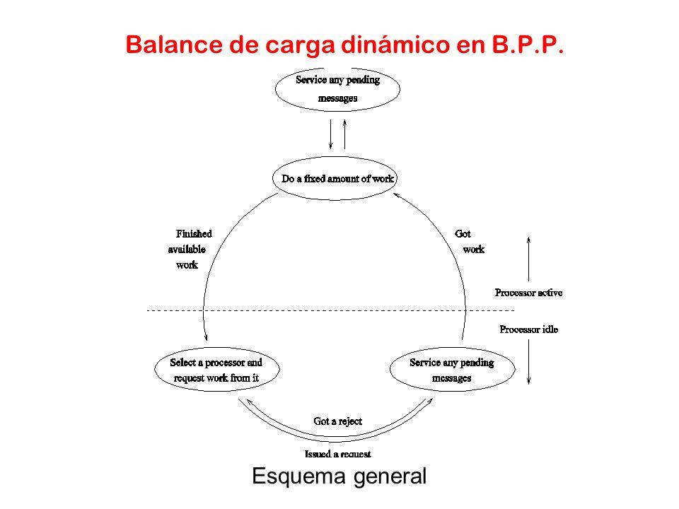 Balance de carga dinámico en B.P.P.