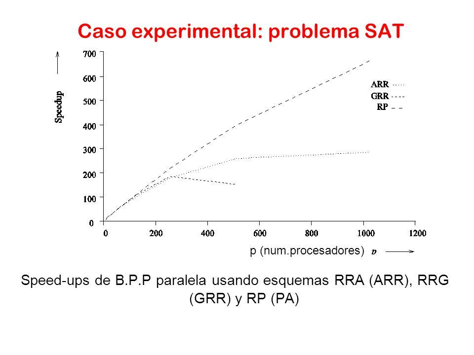 Caso experimental: problema SAT