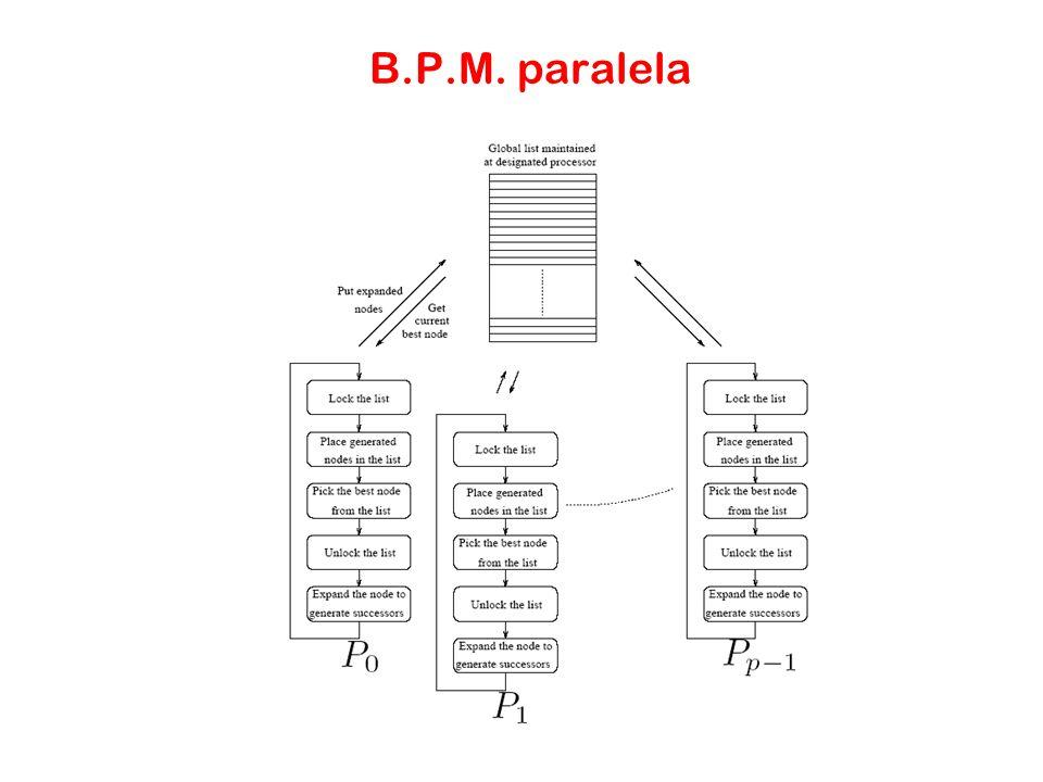 B.P.M. paralela
