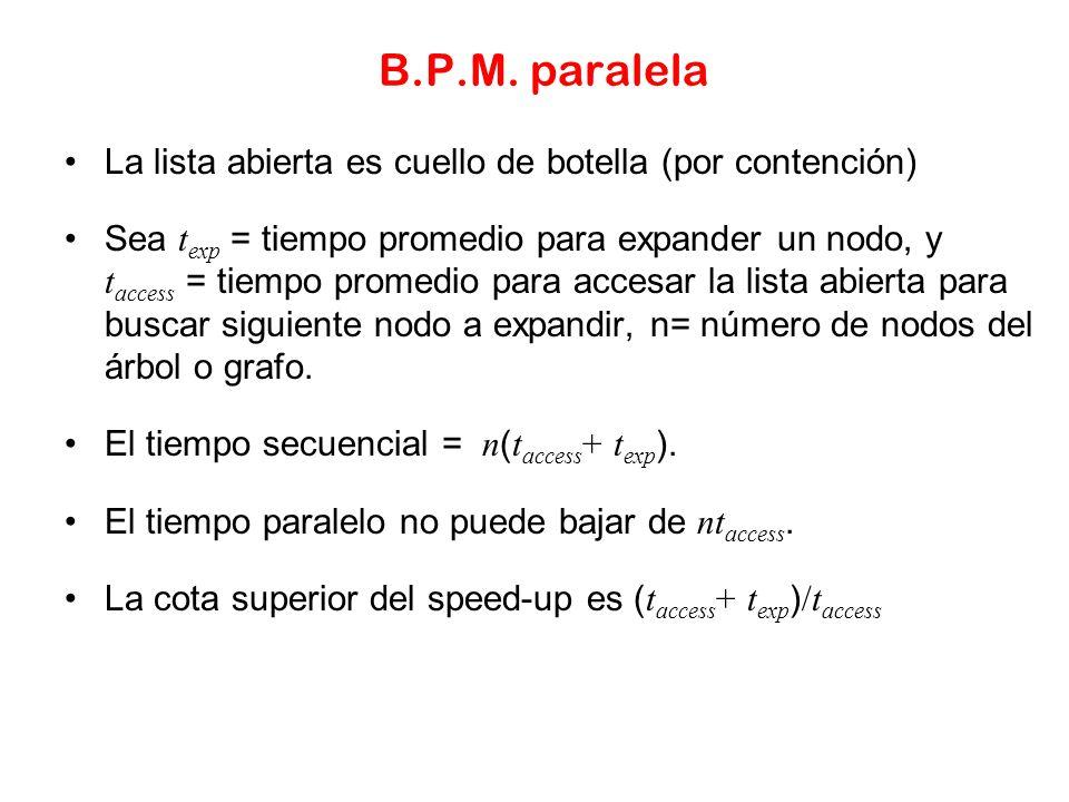 B.P.M. paralela La lista abierta es cuello de botella (por contención)