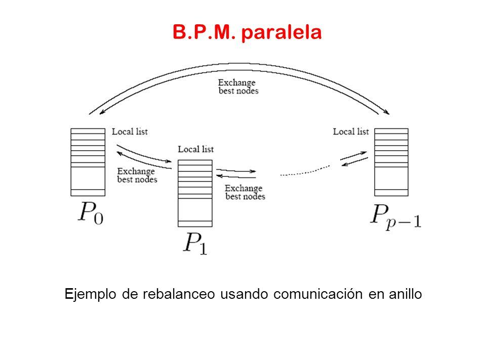 Ejemplo de rebalanceo usando comunicación en anillo