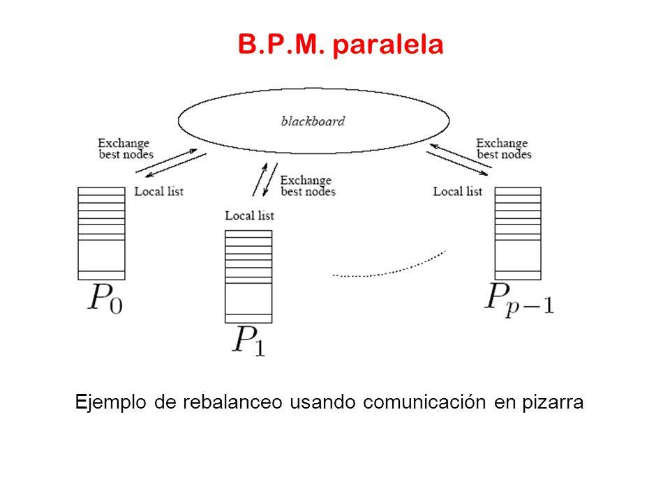 Ejemplo de rebalanceo usando comunicación en pizarra